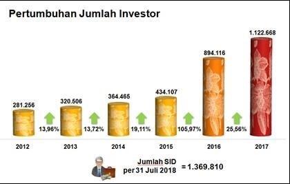 Persentase Jumlah Investor di Indonesia