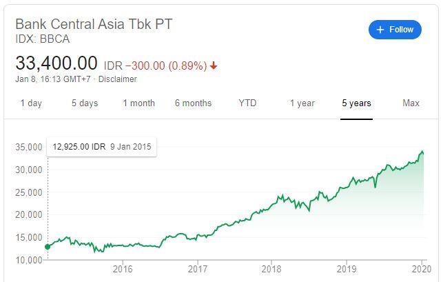 pertumbuhan saham bca